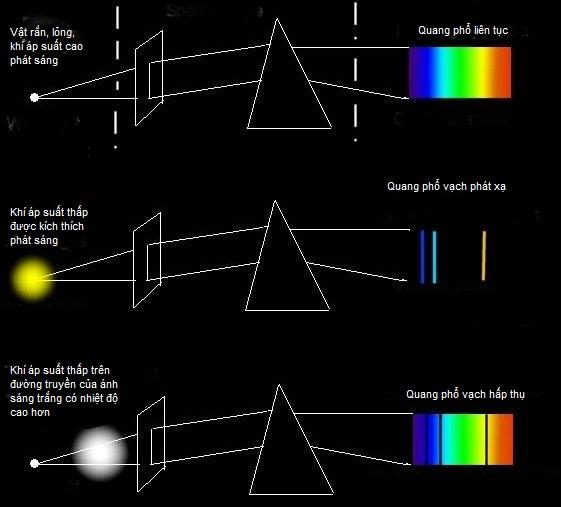 So sánh sự khác biệt của ba loại quang phổ