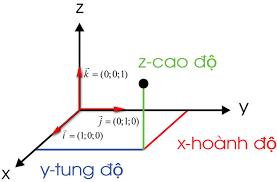 hệ trục tọa độ oxyz