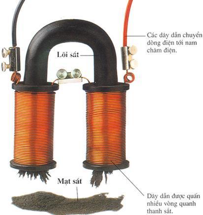 cấu tạo của nam châm điện